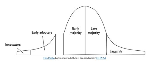 early_adopters