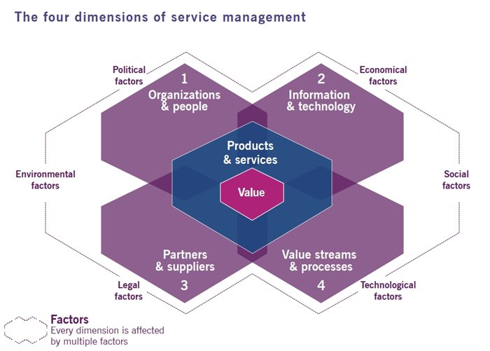 itil4_4dimensions