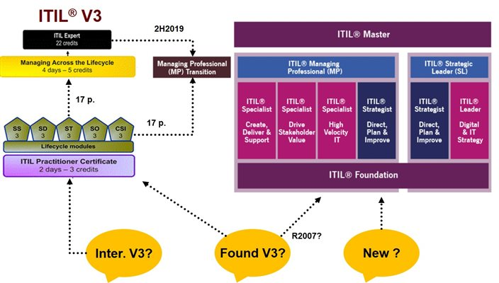 itil4_kval_schema_3to4