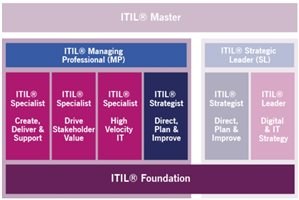 itil4_kval_schema_mp2