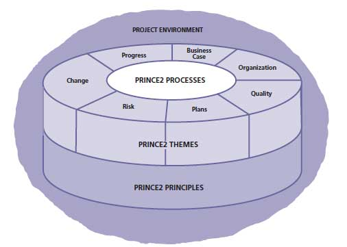 prince2_structure